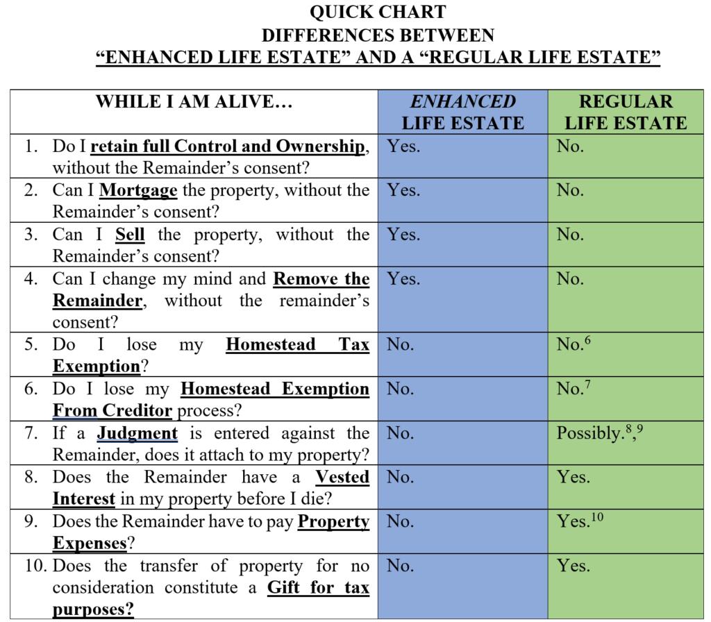 Chart showing Differences between Enhanced Life Estate (i.e. Lady Bird Deed) Regular Life Estate
